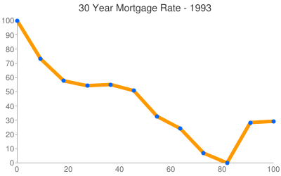 Nebraska Mortgage Rates